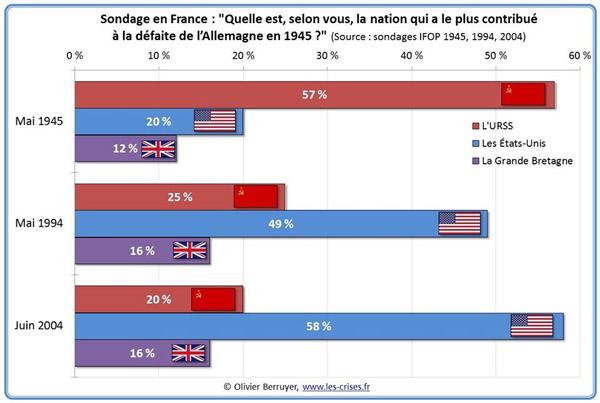 Quién ganó la guerra según la opinión pública francesa