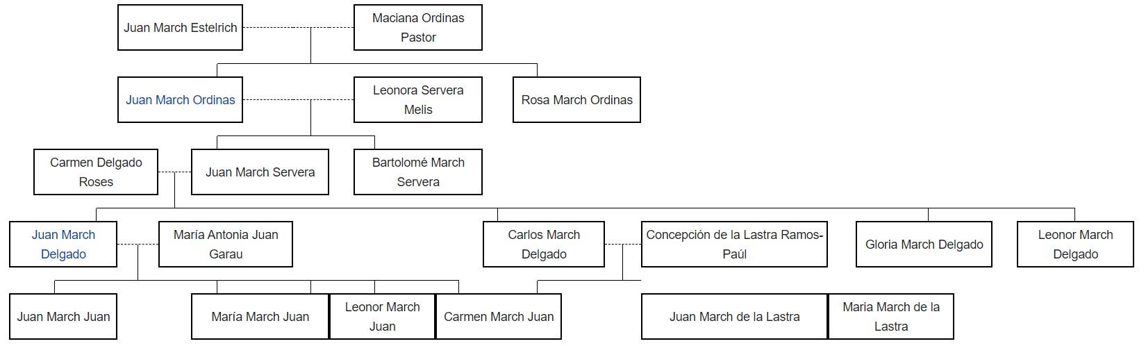 marchs