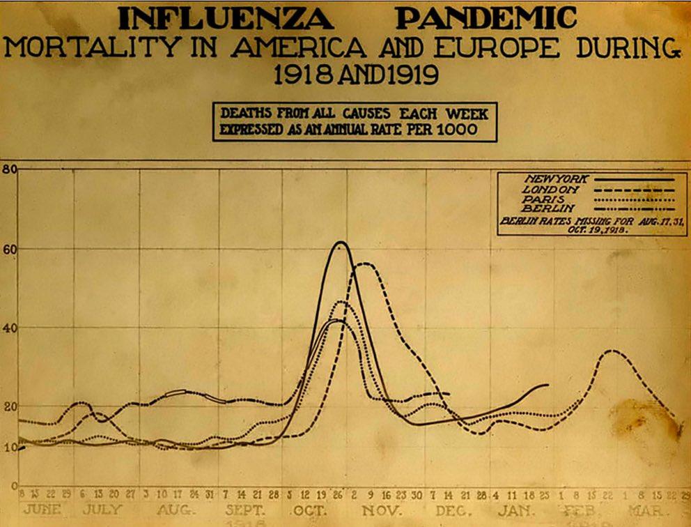La segunda ola de la gripe española en Norteamérica y Europa, en el otoño-invierno de 1918.